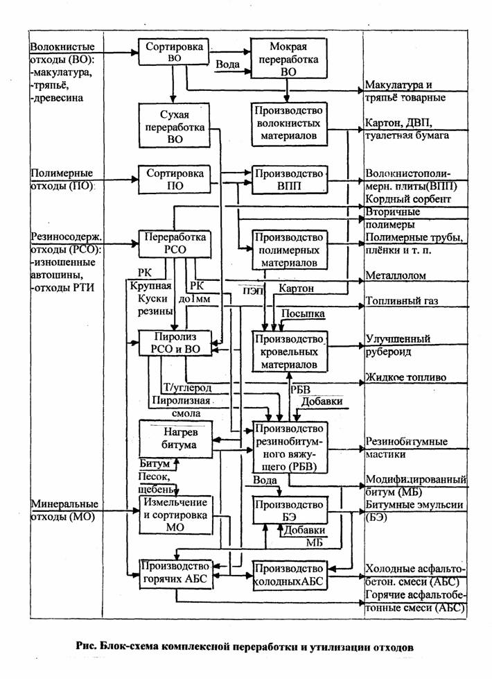 Блок-схема комплексной